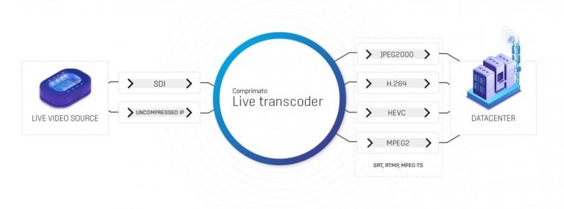 Comprimato Live Transcoder