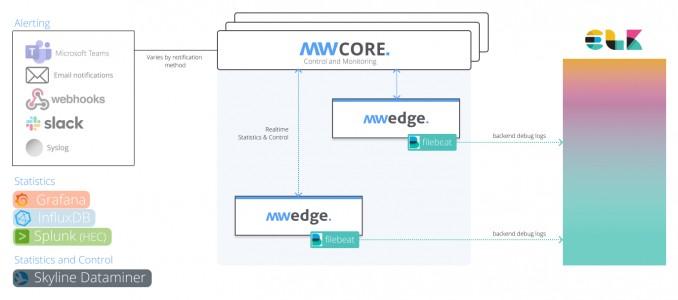 MWcore - EDGE controller