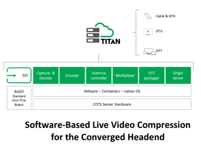 Titan Live Transcoder
