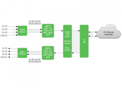 VS902 - 4 Channel Bi-directional ASI/3G/HD/SD-SDI over 1/10GigE