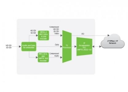 VS904 - H.264 Contribution Encoder